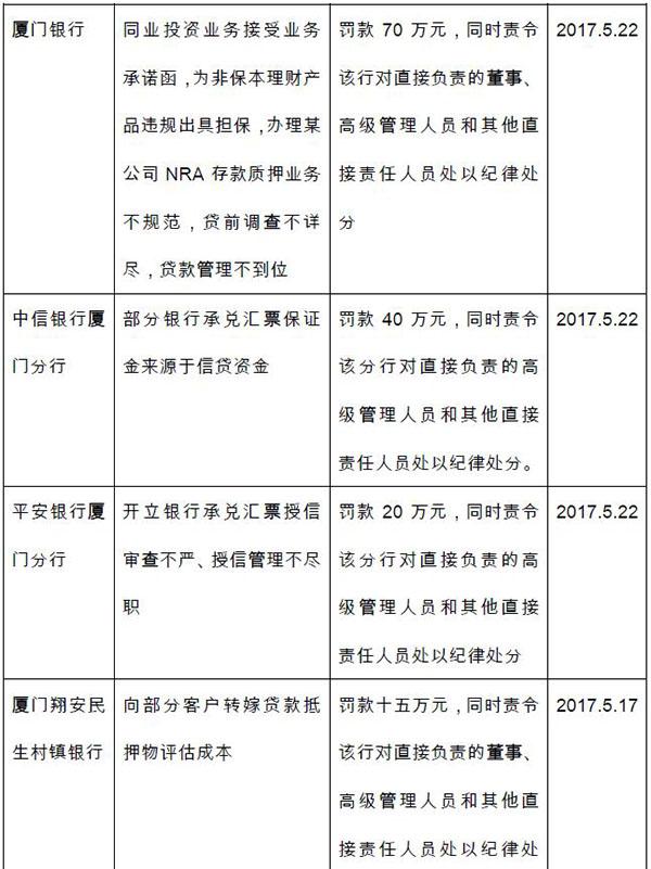 厦门银监局开九罚单:工行因个人房贷收入证明单一被罚35万