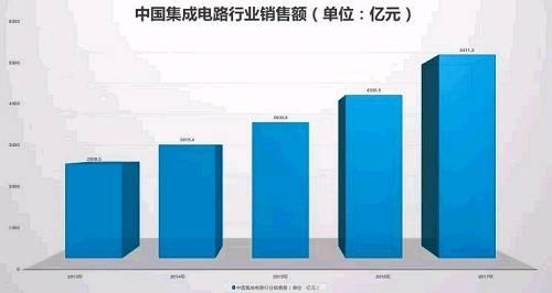 中国的集成电路,这些年来在全球的半导体产业中也扮演着越来越重要