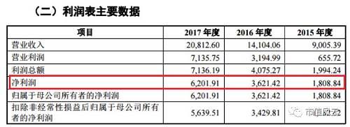 而且,根据招股说明书披露,截止2018年2月底,公司的在手订单达到4.87亿,就已经是2017年年度营业收入的