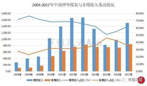 从上图可特意清亮地看出,2005-2015年中国神华的非煤收好周围及占比都表现上涨趋势,2016/2017年非煤收好不息添长,但是占比有所下滑,其中,主要是因煤炭价格大幅上涨,使得煤炭版块的收好添长更为清晰。