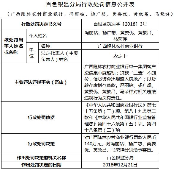 广西隆林农商走三宗作凶遭罚140万 信贷流入房地产