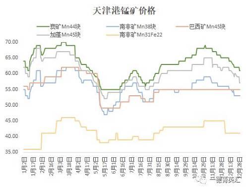 12月,锰矿价格受下游需要变差影响,价格进入不息下跌通道,主流矿栽价格降幅在4元旁边。添之11月团体锰矿下跌8元/吨度。现在澳矿Mn44块矿报价为61元/吨度。南非Mn38块矿报价为53元/吨度。钦州港价格变化较幼,澳矿Mn44块整月下跌3元/吨度,现在报价62元/吨度。现在锰矿国内价格和国外报价展现倒挂表象,锰矿贸易商削价意愿并不强。