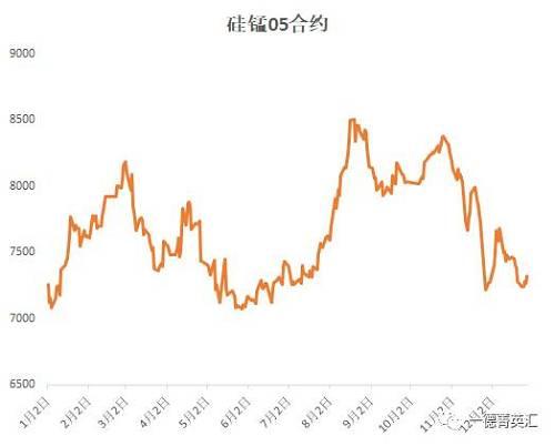 12月中旬以后硅锰主力相符约从01转为05相符约,现在05相符约在摇曳消极,现在盘面价格在7200旁边,从与螺文钢期货的走势来望:05相符约的走势照样是陪同螺纹钢期货相符约。1月份05相符约期货盘面价格主要以盘整为主,区间在7100-7400旁边,上涨动力不敷。