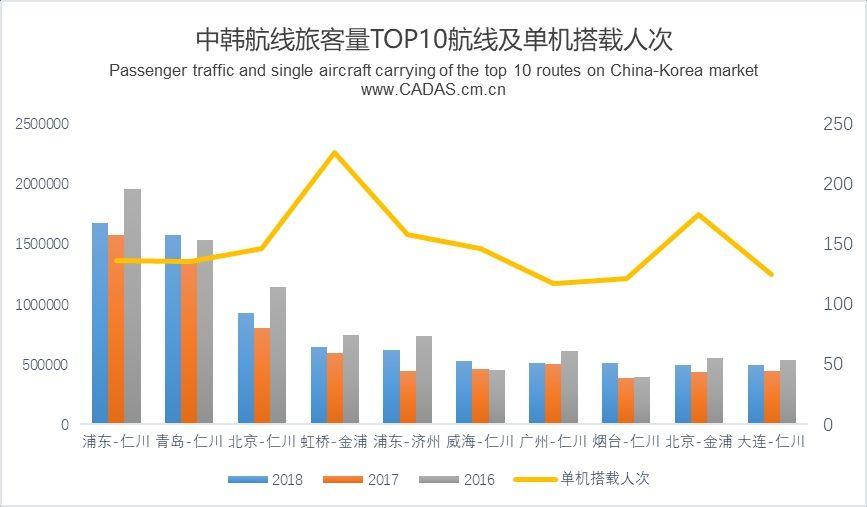 CADAS:中韩市场年度简报 旅客量添长13.5%