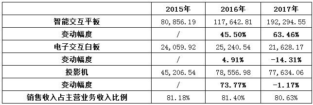 (鸿合科技2015-2018年上半年业绩变动情况,数据来源:鸿合科技招股书)