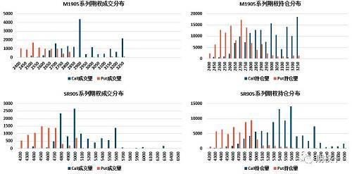 从上图中可以看到,目前对于M1905来说,看涨期权持仓主要集中于3300位置,看跌期权持仓主要集中于3100位置。对于SR905来说,看涨期权持仓主要集中于5400位置,看跌期权持仓主要集中于4700位置。
