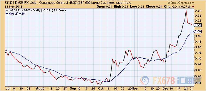 只要金價相對於標準普爾500指數(SPX)仍處於高於15日移動均線的上升趨勢,投資者就應繼續看好黃金。 永豐貴金屬交易主管Peter Fung:美元下跌為金價提供一些支撐,在股市承壓時,許多人對黃金更感興趣,將黃金視為避風港。