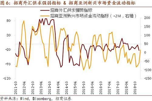近期港元继续维持大幅波动,仍在7.80的中枢之上。截至1月4日收盘,港元兑美元汇率相较12月28日贬值46pips至7.8350。