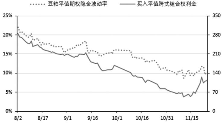 图为平值跨式期权组合的权利金和波动率变化(2017年8—11月)
