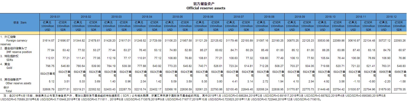下图为中国央行2018年全年官方储备资产图表
