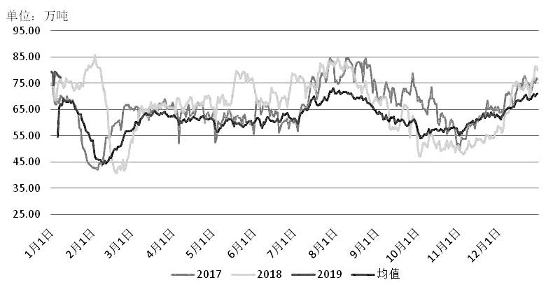1月初,中国人民银行宣布降准,释放流动性,改善市场的悲观预期,在一定程度上提振商品市场。临近春节前,煤矿减产以及停产范围不断扩大,供应预期收紧,报价明显上调。受宏观经济预期改善以及供应端提振,动力煤期价试探性展开反弹行情。