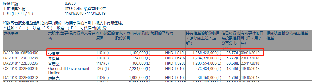 增减持雅各臣科研制药(02633.HK)获主席岑广业增持110万股