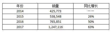 (吉利汽车2014-2017年销量)