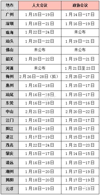 """广东21地市陆续进入""""两会时间"""",最全时间表来了"""