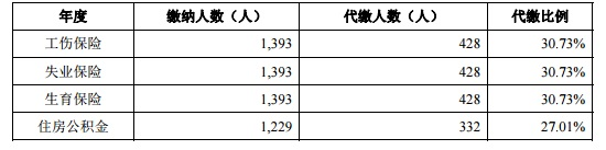 弘成立业近三年股利分配(挖贝网wabei.cn配图)