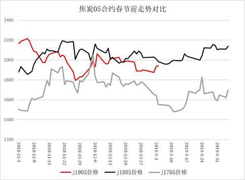 图1 焦炭05合约春节前走势对比数据来源:wind、方正中期期货研究院整理(注:J1805与J1705的时间按照与J1905春节对应的时间进行了调整)