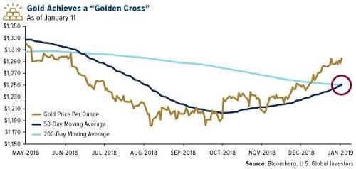 在眾多看好黃金的機構中最樂觀的是高盛。 該行在上週一份報告中維持增持建議,並將12個月金價預期從1350美元/盎司上調至1425美元/盎司,相當於2013年8月的水平。 高盛分析師稱,金價將主要受到防禦性資產需求增長的支撐,美聯儲在2019年放慢加息步伐只會略微提振需求。