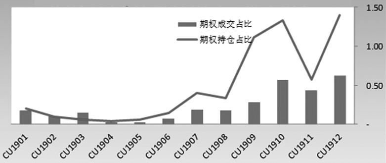 图为铜期权成交/持仓月间分布(相对期货%)