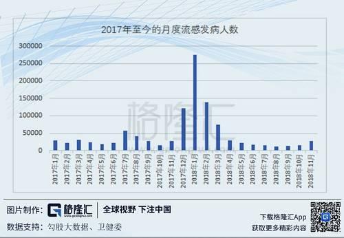 因为卫健委今朝尚无颁布发表18年12月的流感病发数据,所以咱们又从中国流感中间患上到了哨点医院监测的流感的最新周度数据,并与17-18年的流感疫情数据举办对比: