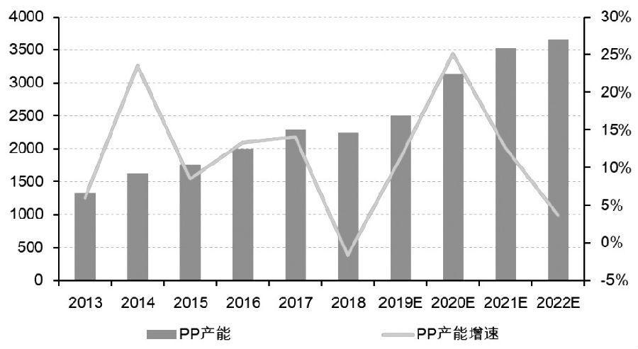 图为2013—2022年中国PP产能投放(单位: 万吨)