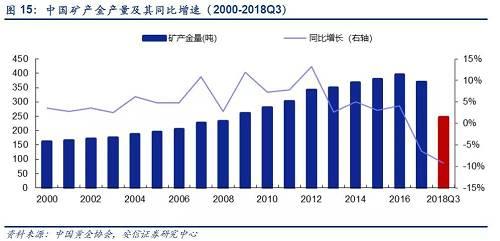 【圖】2007-2018Q3中國黃金產量