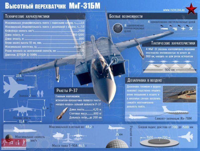 资料图片:俄空天军图-22M3战略轰炸机