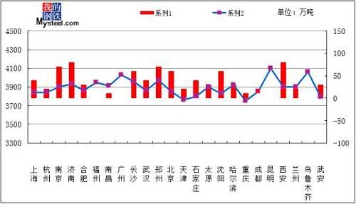 截止25日收盘,从全国23个城市平均价格来看,8mm普板价格为4195元/吨,与1月25日相比上涨33元/吨;20mm普板平均价格为3894元/吨,与1月25日相比上涨33元/吨;20mm低合金板平均价格为4078元/吨,与1月25日相比上涨35元/吨.国内中板市场价格小幅上涨,西安涨幅最大,上涨80元/吨.