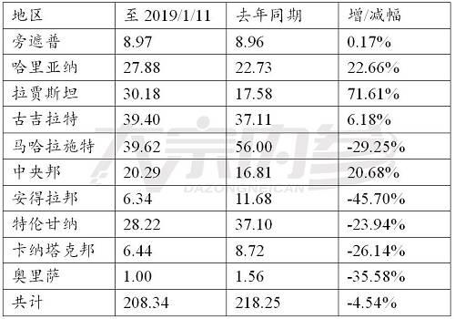 资料来源:CCI,东海期货