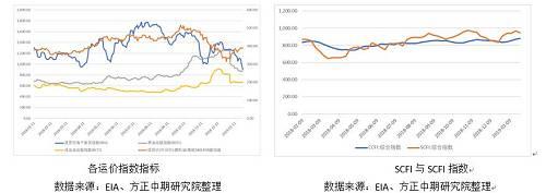 【燃料油】受近期BDI指数大跌影响,燃料油弱势下走