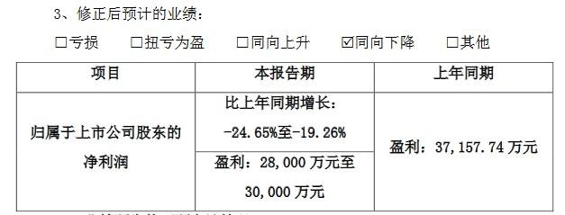 紫鑫药业2018年度业绩预告修正公告(挖贝网wabei.cn配图)