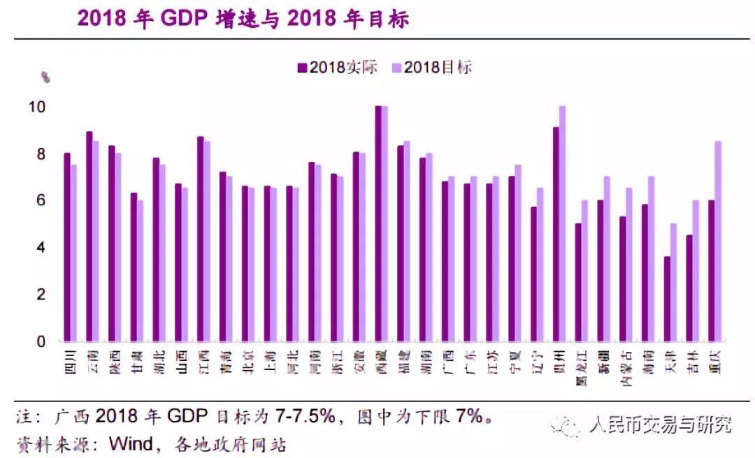 2020 gdp增长目标_31省份gdp增长目标