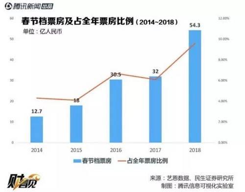 春节档票房2013年、2014年、2016年和2018年均录得70%以上添长。这其中,头部影片的拉动功不走没。倘若头部单片票房超过20亿元就有期待。由于现在的预售数据要益于往年。同时,屏幕数目添长近20%。