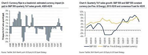 财经媒体CNBC也援引FactSet的最新数据称,美股企业四季报显示出的盈利增速为同比14.1%,还算相对坚实(solid)的水平,虽然
