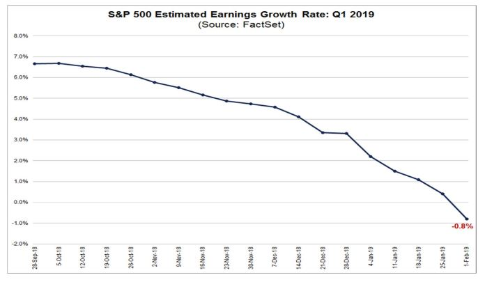 同时,华尔街对2019全年的美股盈利增速,从1月初预期的7%+下调至目前的5%+,预期下跌了30%,这与美银美林的研报结论相仿。不过美银美林认为,正是由于华尔街已经不断下修了今年的盈利展望,未来再度下调的幅度与速度将从此刻起放缓,除非经济数据和贸易关系进一步恶化。