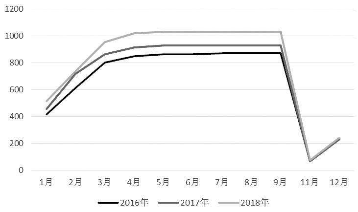 图为国内白糖产量(单位:万吨)