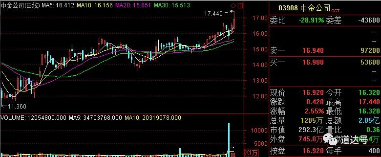 阿里巴巴瞄准顶级券商股――道达投资手记