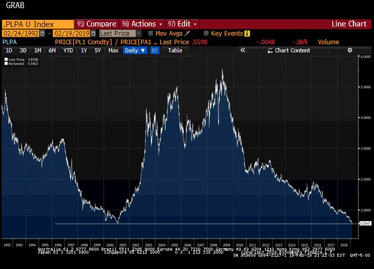 而在鈀金價格上漲的同時,對貿易談判取得突破的樂觀情緒升溫導緻美元從上週觸及的兩個月高位回落,也提振了對黃金的需求。 現貨金最新突破1345美元/盎司關口。 Forex.com分析師Fawad Razaqzada表示,目前金價距離2018年的峰值1366美元/盎司不遠,未來幾周金價可能會達到這一水平。