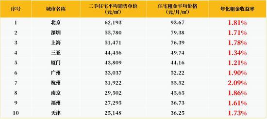 数据来源:全球经济数据网;统计时间段:2018年10月