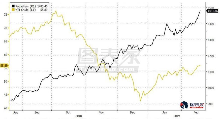 又或許,金價的飆升隻是趨勢追逐算法和邊際價格製定者CTA(商品交易顧問)們造成的結果:正如下圖所示,黃金正在一個明確界定的上行通道中交易,上方阻力位於1366美元附近,而金價曾在之前多次嚐試突破該強阻。若黃金繼續沿當前上行通道走高,那麽在3月中下旬,上行支撐與強阻相遇時,黃金將麵臨重大測試。