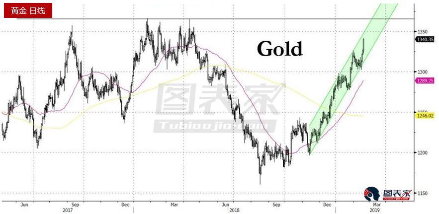"""黃金在此之後的走勢可能取決於下個月""""活躍的""""中央銀行會增加多少(或者中央銀行決定購買的黃金有多少)。 考慮到最近幾週外匯競底加速,可以肯定的是,黃金可能最快在一個月之後,出現新的多年高位。"""