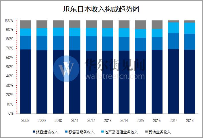 第三,参照中国台湾的经验,不断提高服务质量也是京沪高铁未来能够让公司有更长远发展的方向之一。