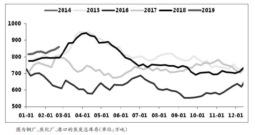 春节之后,焦炭期价先抑后扬,总体运走重心上移。不过,现在,中下游焦炭库存偏高,钢厂长流程收好紧缩,焦化收好恐受上下游挤压 ,焦炭期价冲高回落的概率较大。