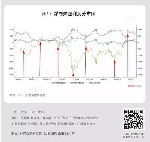 在煤制烯烃产业链利润分布展现极端的情况下,甲醇价格往往也达到了极值(图1图2的7个箭头时间逐一对答)。