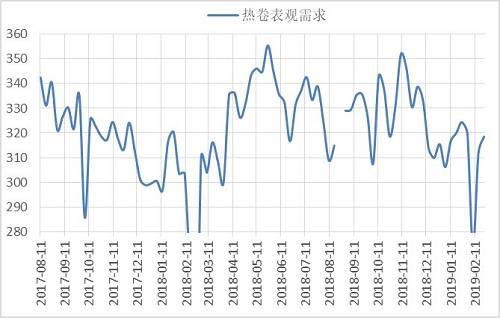 库存方面,节前多数贸易商对于热卷下游需求持谨慎态度,同时考虑到去年冬储亏损严重,今年多数贸易商冬储积极性不高,热卷累库速度明显弱于去年,以农历月份计,目前热卷库存同比依旧低于去年,根据我的钢铁公布的数据,2月28日热卷总库存370.68万吨,环比上周下降4.3万吨,其中全国钢厂厂内库存为96.09万吨,较上一周下降5.12万吨,全国社会库存为274.59万吨,较上一周增加0.82万吨。