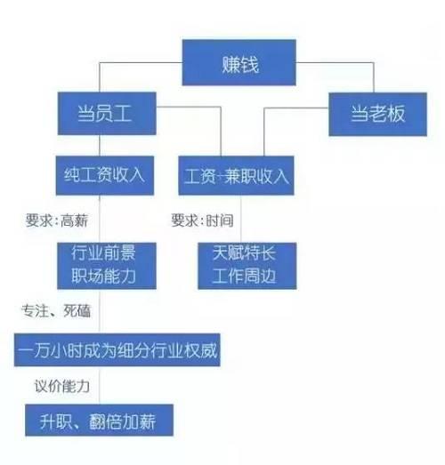 哥之前举了民工小伟的例子,靠直播工地健身,成了网红;在家带娃的宝妈当了淘宝客、开了轻饮食微店;北京八中的老师,去了新东方开辅导班。
