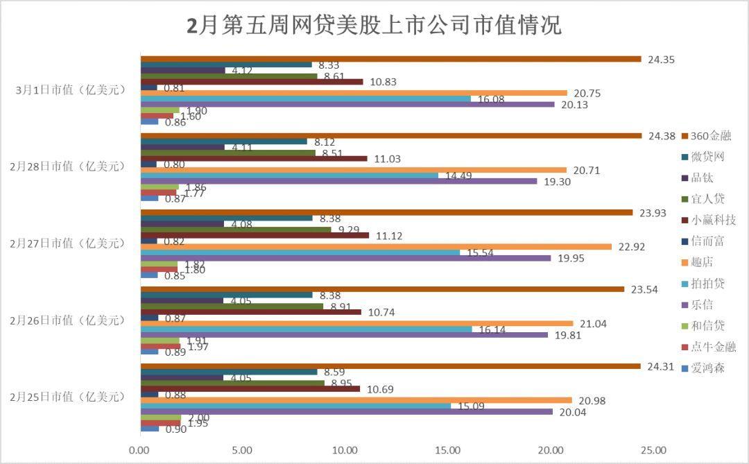 多家美股P2P网贷公司股价上涨,12家公司总市值接近120亿美元