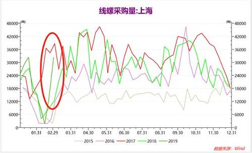 从螺纹热卷基差角度来看,1月份以来,螺纹、热卷基差迅速下降,在。3月1日螺纹、热卷基差下降至45元/吨附近,处于历史较低位置,之后随着期货价格的向下调整,基差略有回升,目前,螺纹、热卷基差120元/吨附近,仍处于较低位置,后期基差将大概率继续。走扩。