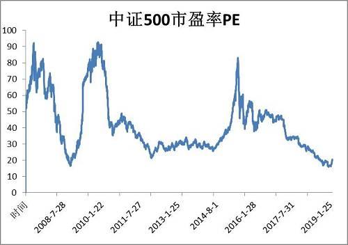 上面这张图是2008年开始到2019年1月份,中证500指数市盈?#39318;?#21183;图,可以看出目前中证500的市盈率仍然处在低位。