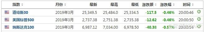 美股前瞻 |三大股指期货齐下跌,美布油价差扩大