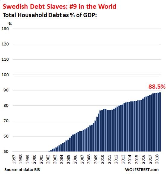 新西兰的家庭债务与GDP之比为93.3%,排在第八位,房地产泡沫一直在推高抵押贷款债务: